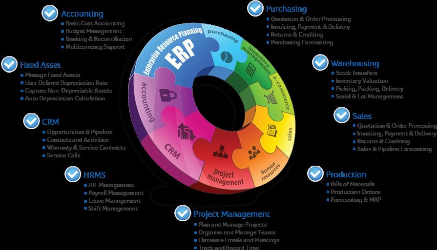 ERP SoftWare Gestionali